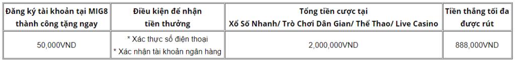 Điều kiện & điều khoản khuyến mãi 50K tại MIG8